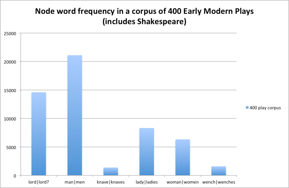 400 play corpus full node words frequencies
