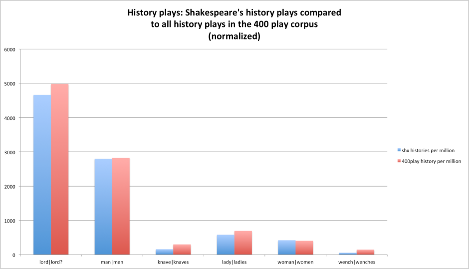 history plays, shx vs history plays from 400 play corpus