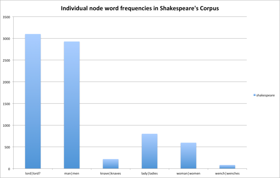 individual node word plurals in Shakespeare (full)
