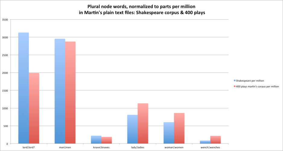 Shakespeare from Martin's corpus 12.16.10 and Martin's Corpus, normalized plural node words graphed