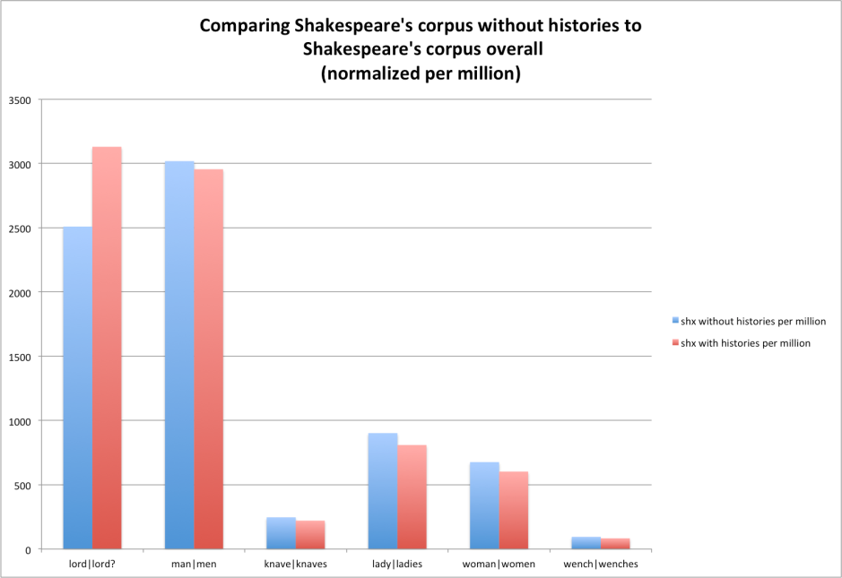 Shakespeare minus histories compared to shakespeare with histories per million