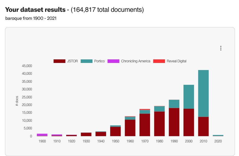 Bar chart of dataset results, increasing from left to right