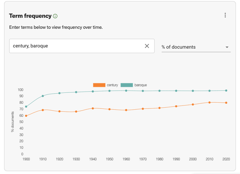 Term frequency chart, in the model of the Google Ngram chart: frequency of use over time